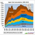 In the previous posts we have shown that the peak oil problem in Asia is mainly a problem of skyrocketing consumption at an additional 1 mb/d (2.8%) each year. Whereas […]