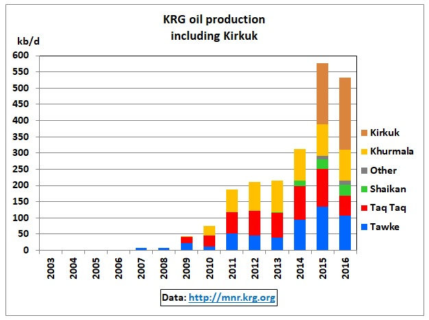 KRG_oil_production_2003-16