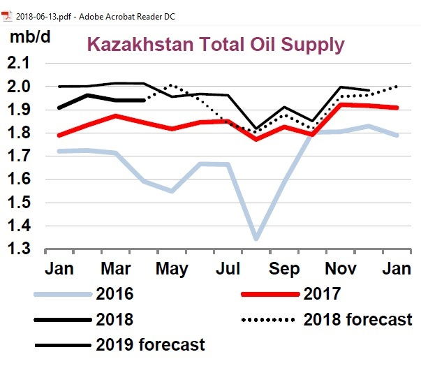 Kazachstan_oil_supply_2016-Apr2018