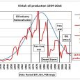 Fig 1: Iraqi crude exports by SOMO The above graph shows Iraqi crude oil exports by the SOMO oil marketing company. Until March 2014 Kirkuk crude from North Oil Company […]