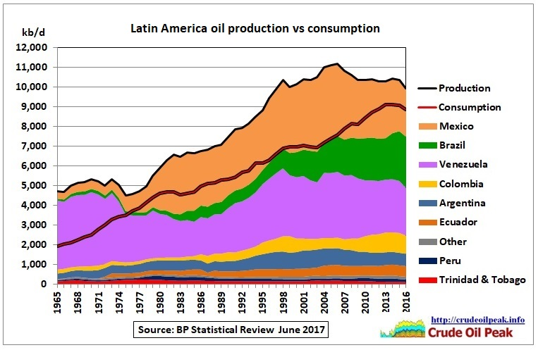 Latin_America_oil_production_vs_consumption_1965-2016