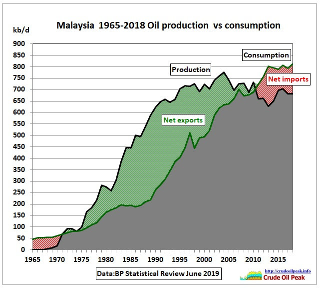 Malaysia_oil_production_vs_consumption_1965-2018
