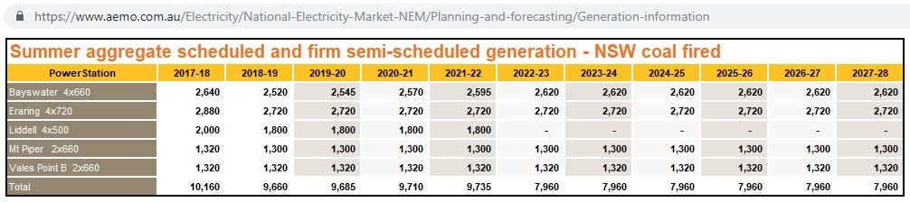 NSW-coal-generation-capacity_2017-2028