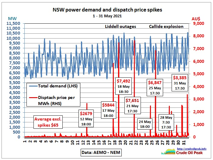 Liddell outages, load shedding at the Tomago alu smelter and reduced power imports from Queensland after the generator fire at Callide have caused price spikes in NSW which mean that […]