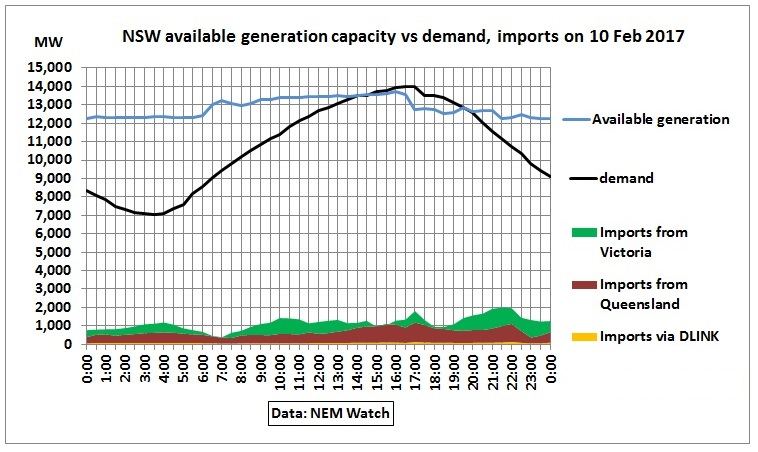 NSW_available_generation_demand_imports_10Feb2017