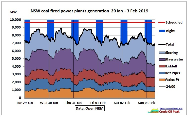 NSW_coal_29Jan-34Feb2019