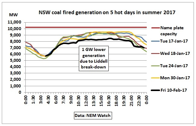 NSW_coal_fired_power_5hot_days_summer_2017