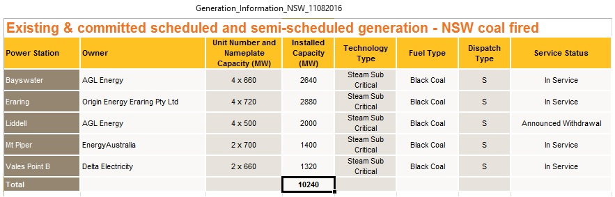 NSW_coal_fired_power_plants_Aug2016