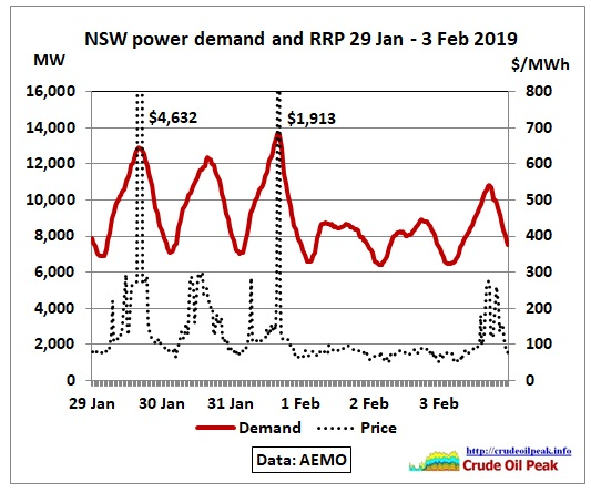 NSW_demand-price_29Jan-3Feb2019