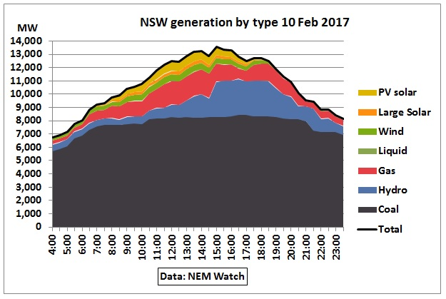 NSW_generation_by_type_10Feb2017