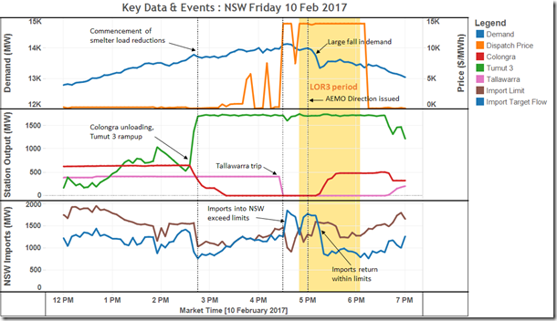 NSW_key_data_events_10Jan2017