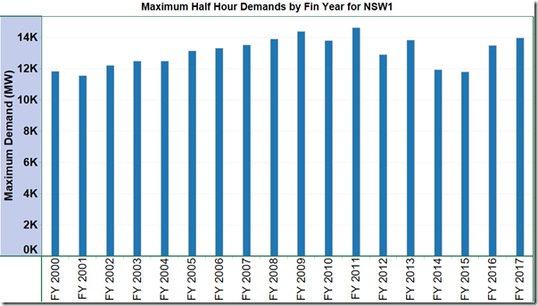 NSW_max_half_hr_demand_FY2000-2017