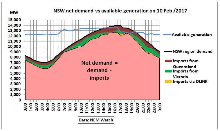 NSW_net_demand_vs_generation_10Feb2017