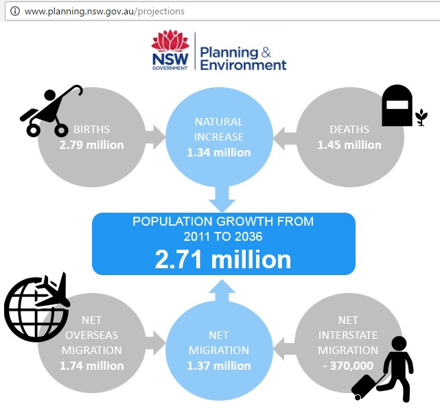 NSW_population_growth_projection_2016