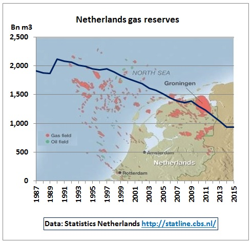 netherlands_gas_reserves_1987-2015