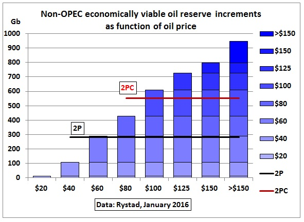 Non-OPEC_viable_rserves_incremental