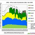 We examine whether OPEC's quotas for its African members are actually on the production decline path of these countries. OPEC's quota levels can be found here: https://www.opec.org/opec_web/static_files_project/media/downloads/Voluntary%20Production%20Levels.pdf At present 7 […]