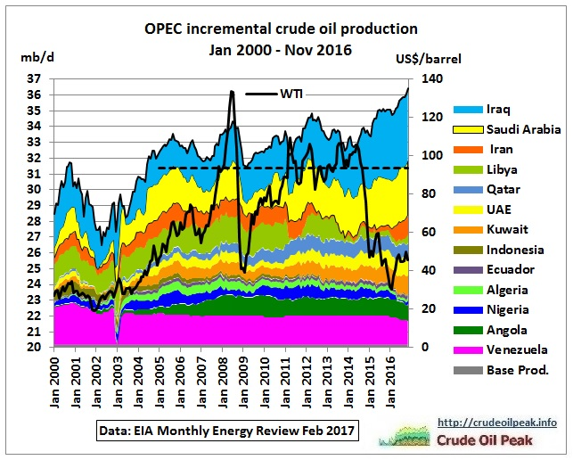 OPEC_Incremental_crude_production_2000-Nov2016