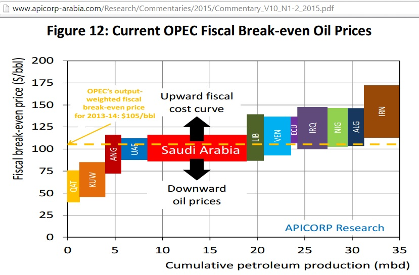 OPEC_fiscal_break_even oil_price_Feb2015