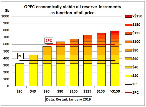 OPEC_viable_rserves_incremental