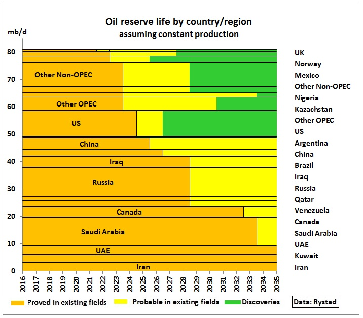 Oil_reserve-life_by_country_2016-2035