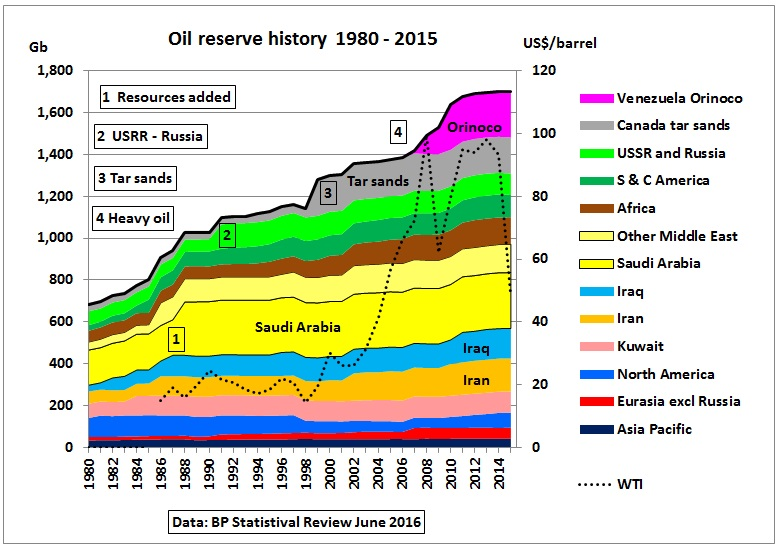 Oil reserves and resources as function of oil price thumbnail