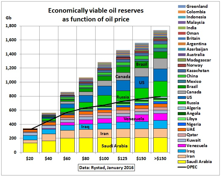 Oil_reserves_function-of-price