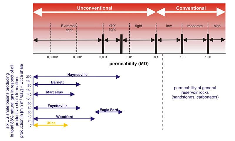 Permeability-diagram