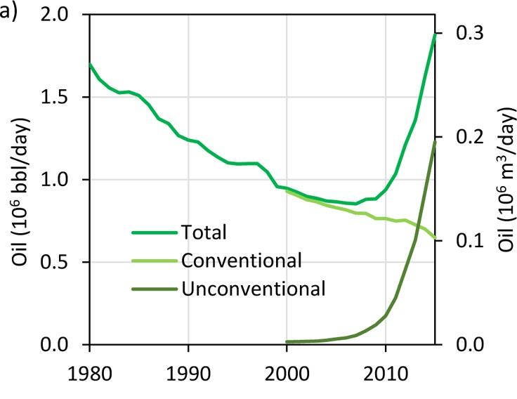 Permian-Basin-oil-produced-1980-2015
