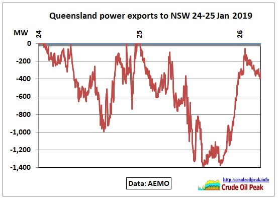 Qld-power-exports-to-NSW_24-25Jan2019