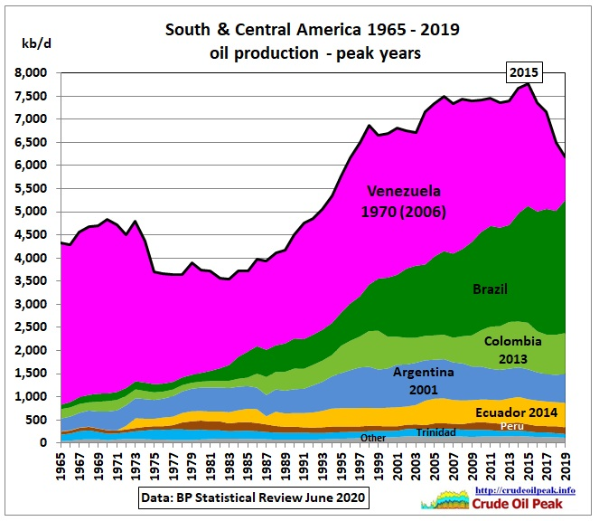 Peak Oil in South & Central America thumbnail