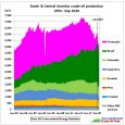 Feliz Navidad! (1) Pre-Covid ..Fig 1: Oil production and peak years Production peaked 2015 due to Venezuela's production collapse. Brazil's production has not yet peaked but is unlikely to offset […]