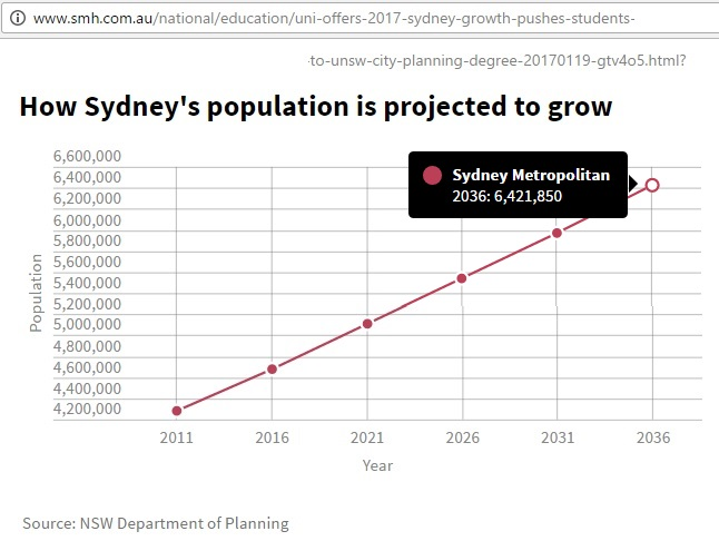 SMH_NSW_Planning_Sydney_projection