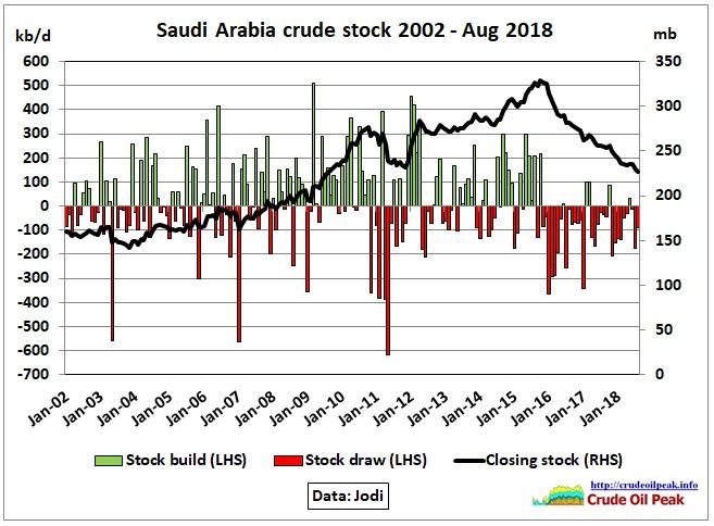 Saudi-Arabia_crude-stock_Aug2018