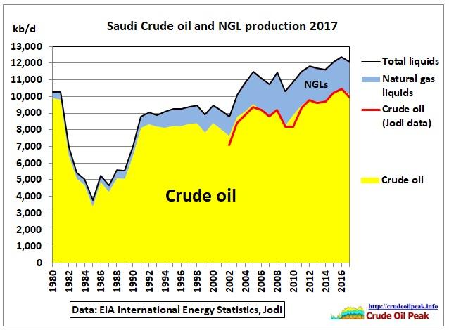 Saudi-crude-NGL-production_EIA_1980-2017