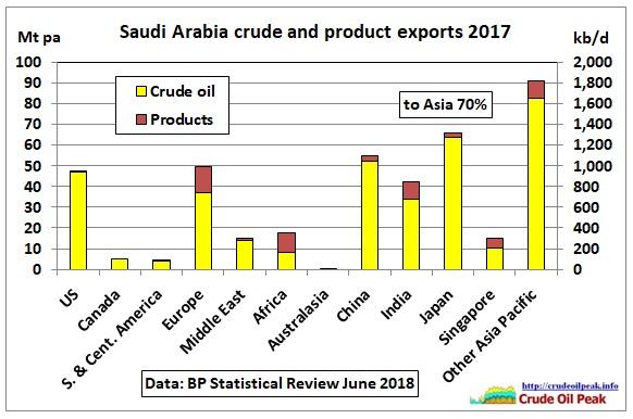 Saudi_crude_exports_2017_BPStat