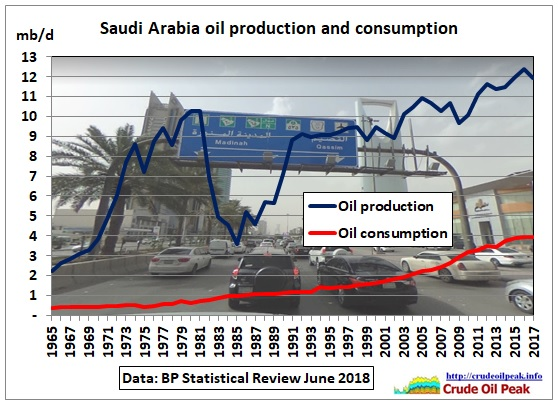 Saudi_oil-production-consumption_1965-2017