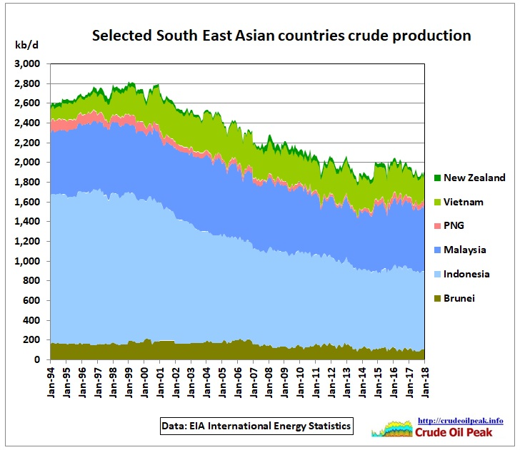 Selected_SEA_countries_crude_1994-Jan2018