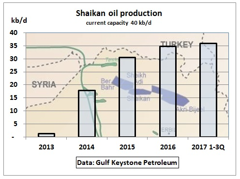Shaikan_oil_production_2013-17