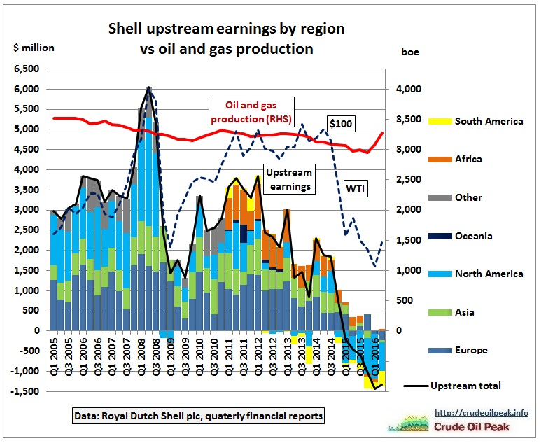 shell_upstream-earnings_1q2005-2q2016