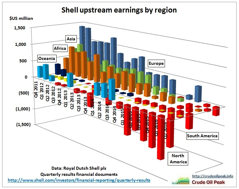 shell_upstream-earnings_4q2011-2q2016
