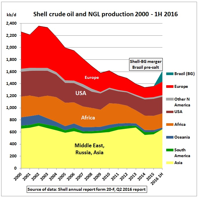 shell_crude_ngl_production_by_region_peak-2002_1h2016
