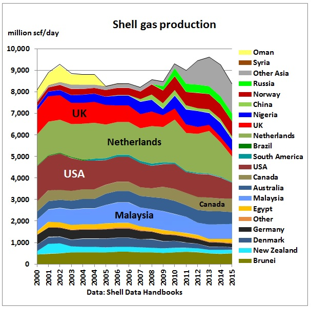 shell_gas_production_2000-2015