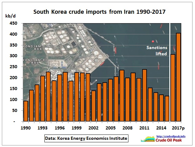 South-Korea-crude-‏Iran-imports_1990-2017