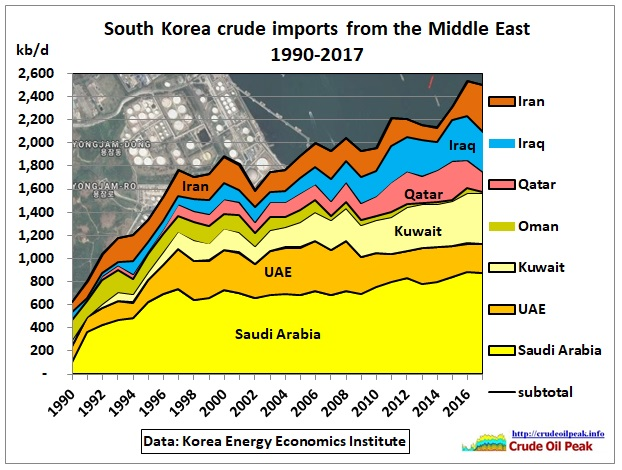 South-Korea-crude-ME-imports_1990-2017