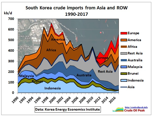 South-Korea-crude-ROW-imports_1990-2017