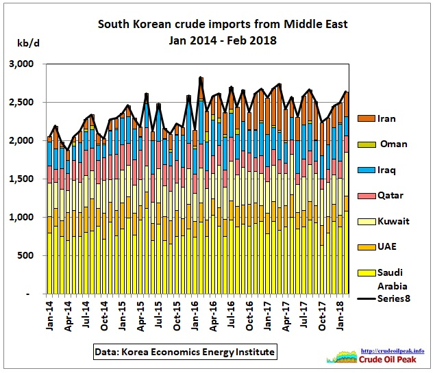 South-Korea_crude_imports_from_ME_2104-Feb2018