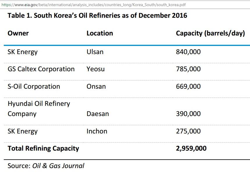 South-Korea_oil-refineries_Dec2016