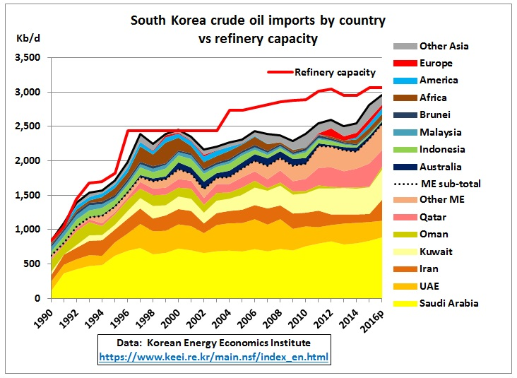 South_Korea_crude_imports_1990-2016