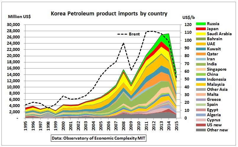 South_Korea_petrolum_imports_by_country_1995-2015